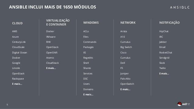 5 CLOUD AWS Azure CenturyLink CloudScale Digital Ocean Docker Google Linode OpenStack Rackspace E mais… WINDOWS ACLs Files...