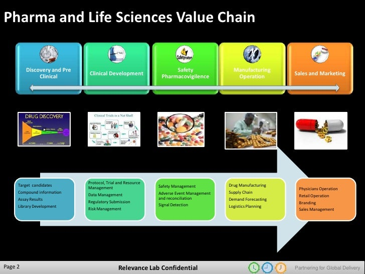 the value chain in your life The value chain in my life the value chain is a set of processes that create value and can be used not only in the business environment but also in my personal life.