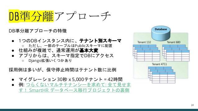 DB準分離アプローチの特徴 ● 1つのDBインスタンス内に、テナント別スキーマ ○ ただし、一部のテーブルはPublicスキーマに配置 ● 仕組みが複雑で、通常運用が基本大変 ● アプリからは、スキーマ指定でDBにアクセス ○ Django拡張...