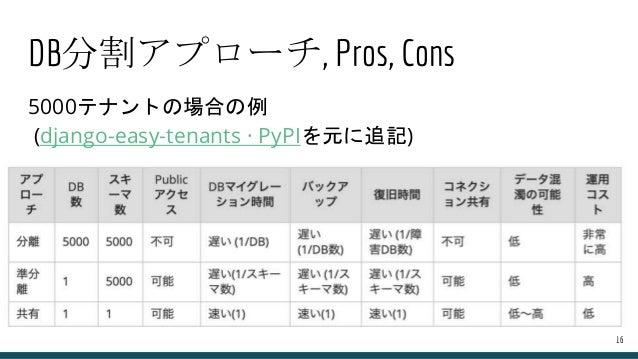 DB分割アプローチ, Pros, Cons 5000テナントの場合の例 (django-easy-tenants · PyPIを元に追記) 16