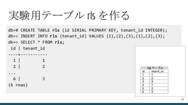 db=# CREATE TABLE rls (id SERIAL PRIMARY KEY, tenant_id INTEGER); db=> INSERT INTO rls (tenant_id) VALUES (1),(2),(3),(1),...