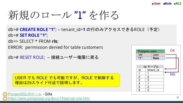 "db=# CREATE ROLE ""1""; -- tenant_id=1 の行のみアクセスできるROLE(予定) db=# SET ROLE ""1""; db=> SELECT * FROM rls; ERROR: permission deni..."
