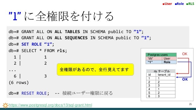 """db=# GRANT ALL ON ALL TABLES IN SCHEMA public TO """"1""""; db=# GRANT ALL ON ALL SEQUENCES IN SCHEMA public TO """"1""""; db=# SET RO..."""