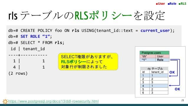 "db=# CREATE POLICY foo ON rls USING(tenant_id::text = current_user); db=# SET ROLE ""1""; db=# SELECT * FROM rls; id   tenan..."