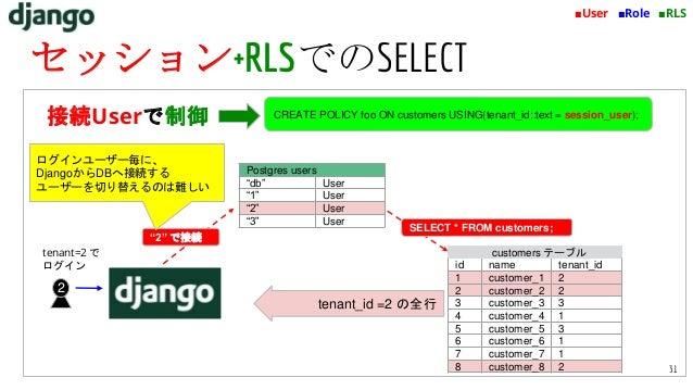 customers テーブル id name tenant_id 1 customer_1 2 2 customer_2 2 3 customer_3 3 4 customer_4 1 5 customer_5 3 6 customer_6 1...