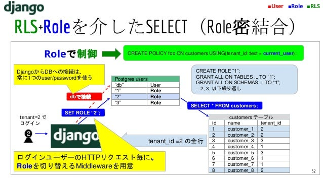 """tenant=2 で ログイン 2 tenant_id =2 の全行 Postgres users """"db"""" User """"1"""" Role """"2"""" Role """"3"""" Role dbで接続 SET ROLE """"2""""; SELECT * FROM c..."""