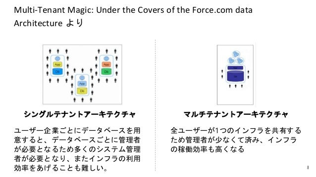 Multi-Tenant Magic: Under the Covers of the Force.com data Architecture より 8 シングルテナントアーキテクチャ ユーザー企業ごとにデータベースを用 意すると、データベース...