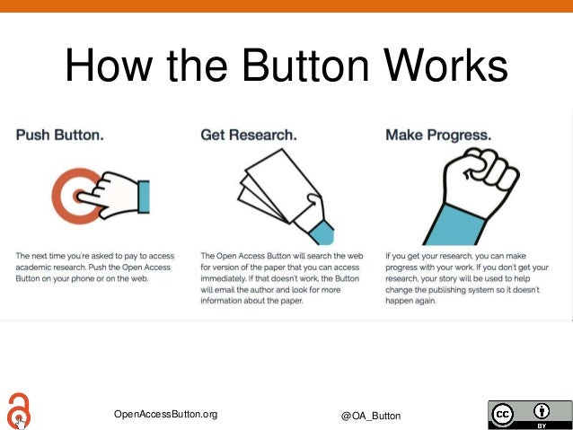 OpenAccessButton.org @OA_Button How the Button Works