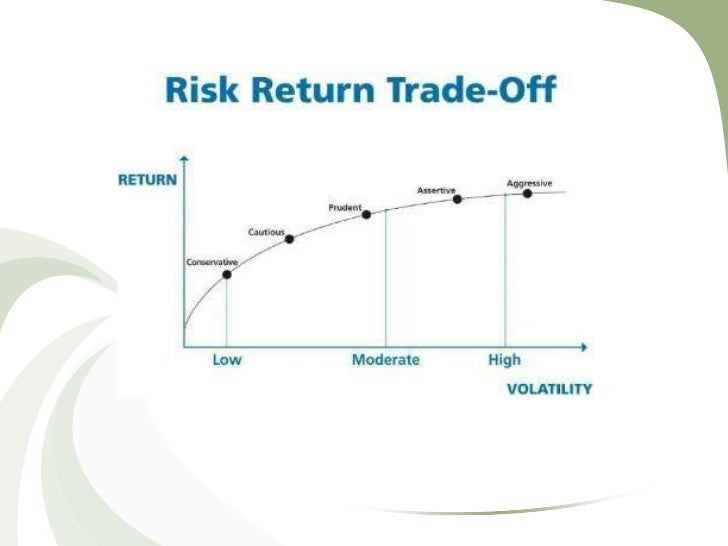 risk/return trade-off• the balance between the desire for the lowest  possible risk and the highest possible return• no ri...