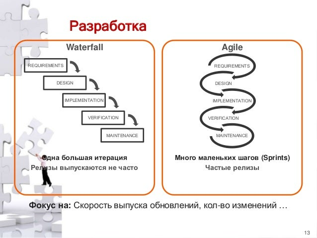 Разработка Waterfall  Agile  REQUIREMENTS  REQUIREMENTS  DESIGN  DESIGN  IMPLEMENTATION  IMPLEMENTATION  VERIFICATION  MAI...