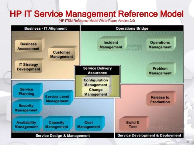HP IT Service Management Reference Model (HP ITSM Reference Model White Paper Version 2/0)  4