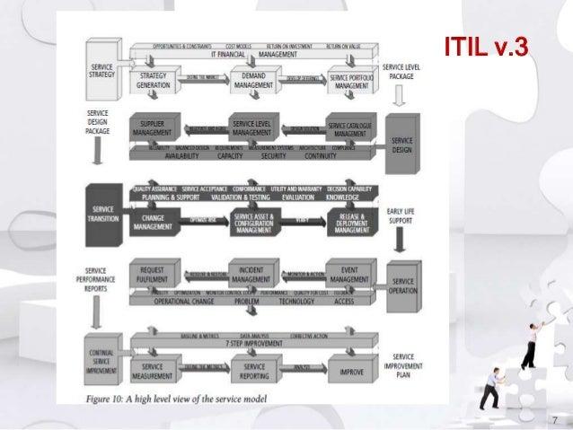 ITIL v.3  7