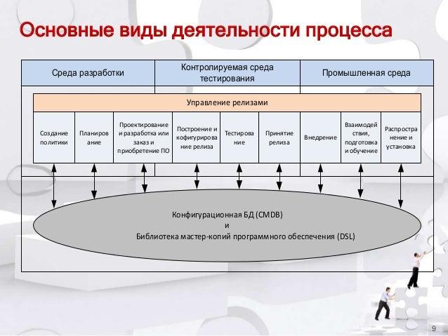 Основные виды деятельности процесса Среда разработки  Контролируемая среда тестирования  Промышленная среда  Управление ре...