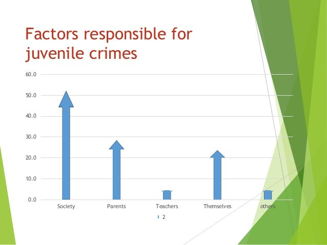 factors responsible for juvenile delinquence in Research the causes of juvenile delinquency are-personal factors contribute the   therefore few problems on the global scene cause so much concern and.
