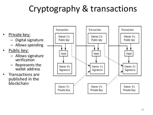 Public Transaction Database 18 19 Cryptography