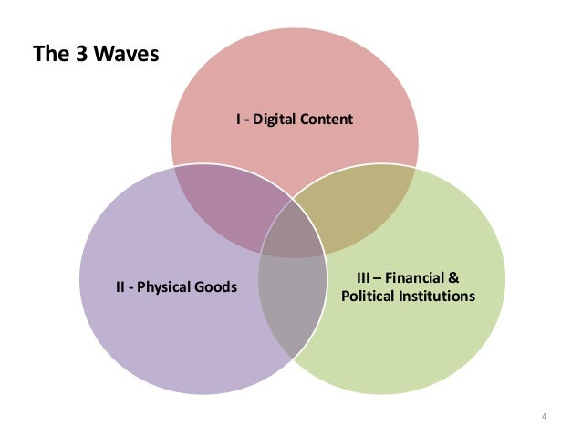 financial disintermediation 2018-7-9 the state of the financial services industry 2012 the real financial crisis: why financial intermediation is failing.