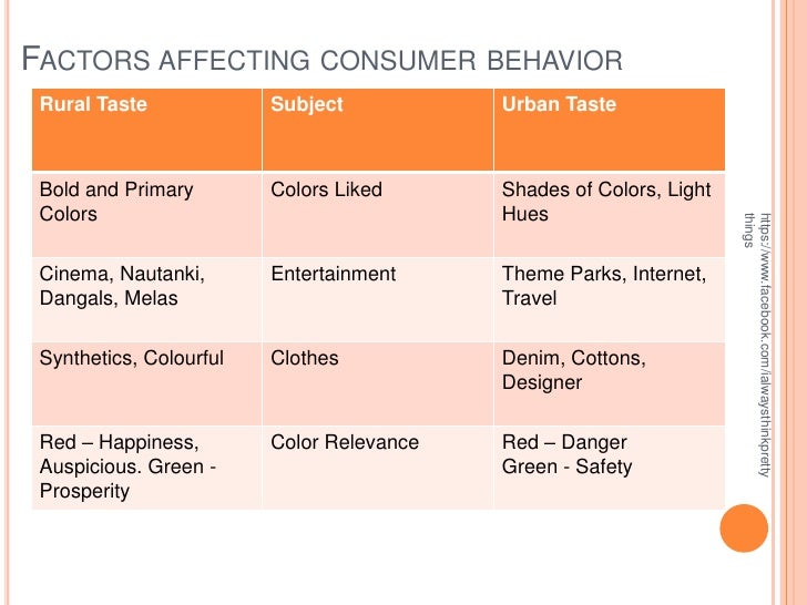 green consumable goods factors affecting customer's Some of the major factors affecting the demand in microeconomic: demand for a commodity increases or decreases due to a number of factors  price of related goods:.