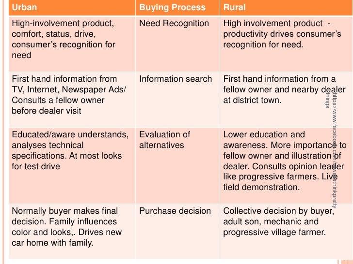 Rural consumer buying behavior essays