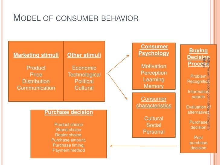 characteristics of rural consumer slideshare