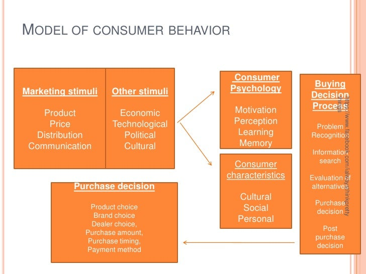 consumer behavior in the philippines krishnan To gain better insight into the factors that influence consumer sentiment and  purchase behavior, nielsen polled 30,000 consumers in 60.