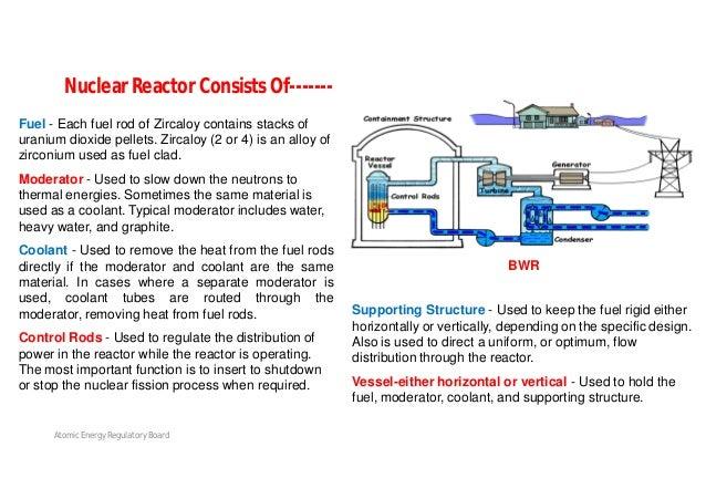 Atomic Energy Regulatory Board BWR, PWR, PHWR & LMFBR – Major Design Features Reactor Types Thermal Reactors Fast Reactors...