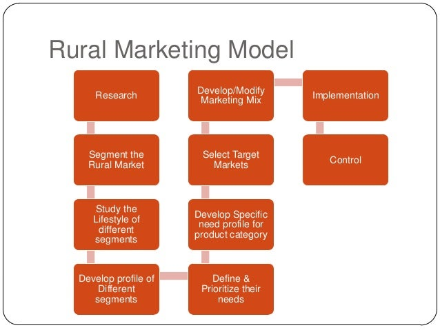 product planning for rural marketing 10 steps to planning a rural regional recycling strategy  materials can limit cost-effective marketing options rural areas, however, have strengths that can assist them in developing and .