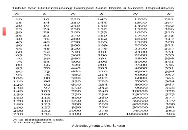 krejcie and morgan 1970 And construction services (2013) as 250 registered building construction  companies, while the sample size was derived from krejcie and morgan (1970)  table of.