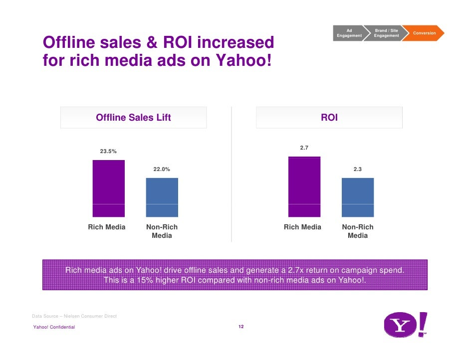 Yahoo consumer direct marries purchase metrics to banner ads