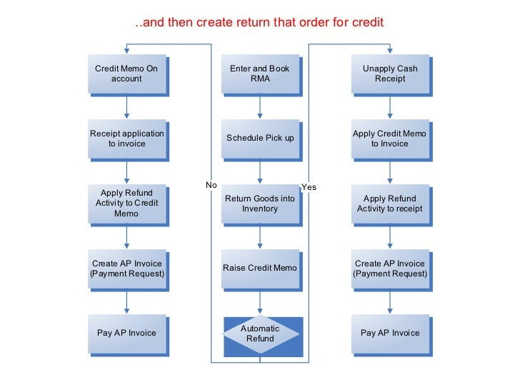 Oracle ebsuiness suite rma to refund process flow then create return that order for credit ccuart Images
