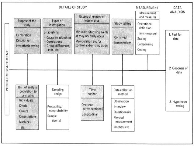 business research chapter 6 10 E ebook collection research methods for business business research /5 precision and confidence /24 chapter 6 the research process: step 6: elements of research design /116 the research design /117 the purpose of the study: explorat.