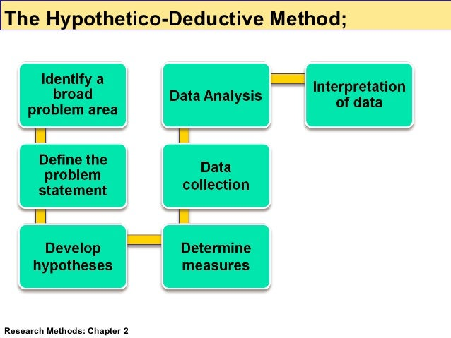 hypothetico deductive model Using hypothetico-deductive reasoning is following a scientific process of forming various hypotheses about a topic, choosing one of these hypotheses to test, making.