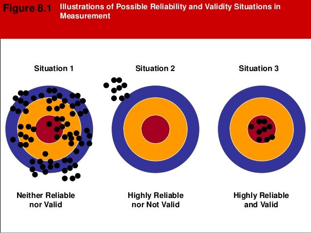 the importance of validity and reliability in the analysis of any form of data Chapter 3 psychometrics: reliability & validity the purpose of classroom assessment in a physical, virtual, or blended classroom is to measure (ie, scale and classify) examinees' knowledge, skills, and/or attitudes.