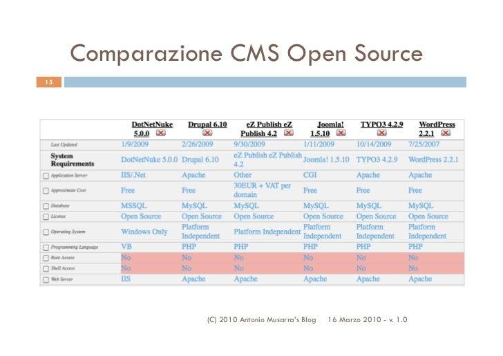 Comparazione CMS Open Source15               (C) 2010 Antonio Musarra's Blog   16 Marzo 2010 - v. 1.0