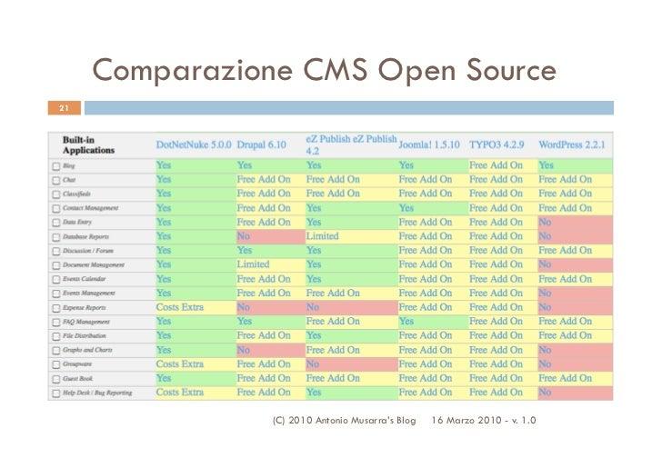 Comparazione CMS Open Source21               (C) 2010 Antonio Musarra's Blog   16 Marzo 2010 - v. 1.0