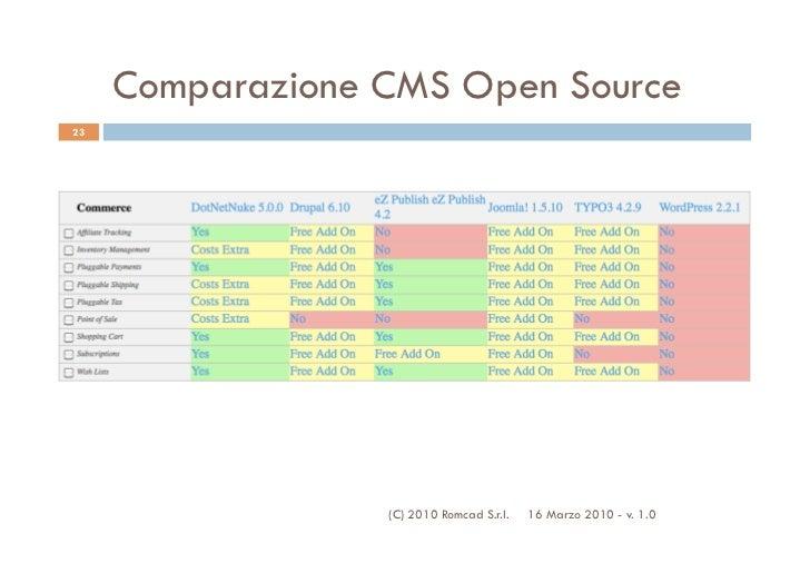 Comparazione CMS Open Source23                  (C) 2010 Romcad S.r.l.   16 Marzo 2010 - v. 1.0
