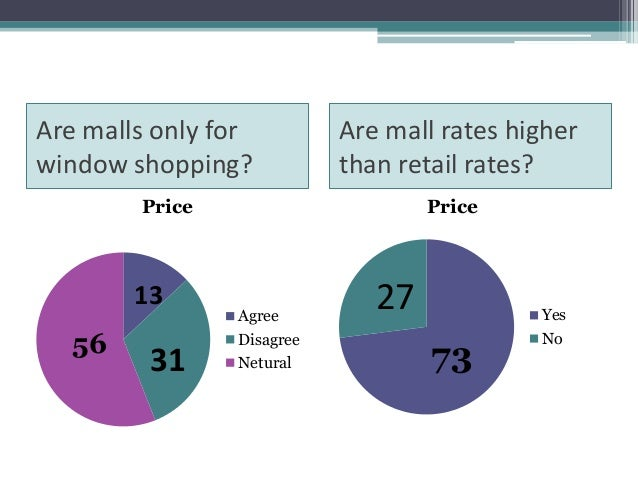 """consumer behavior towards shopping malls in mumbai """"consumer attitude towards online shopping in selected regions of gujarat"""" prof ashish bhatt1  consumer behavior is said to be an applied discipline as some decisions are significantly."""