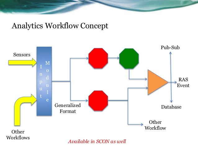 Analytics Workflow Concept I n p u t M o d u l e Generalized Format Sensors Other Workflows Other Workflow RAS Event Avail...