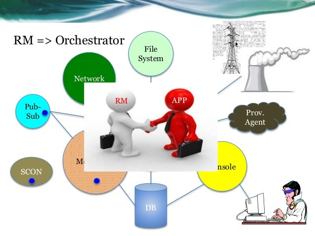 RM => Orchestrator Monitoring Console DB File System Network Resource Manager Overlay Network Pub- Sub SCON Prov. Agent RM...