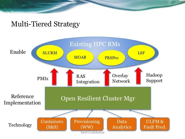 Multi-Tiered Strategy Intel Confidential Existing HPC RMs Open Resilient Cluster Mgr SLURM MOAB PBSPro LSF PMIx RAS Integr...