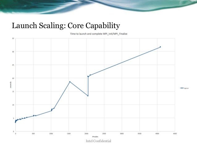 Launch Scaling: Core Capability Intel Confidential