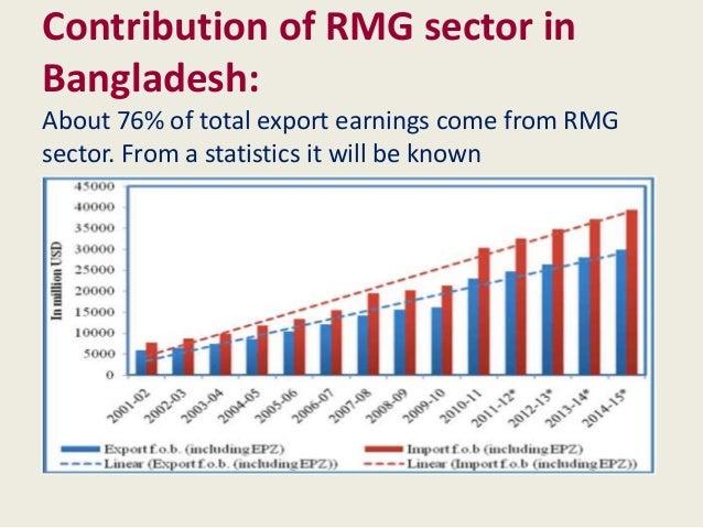 Readymade Garments Industry of Bangladesh