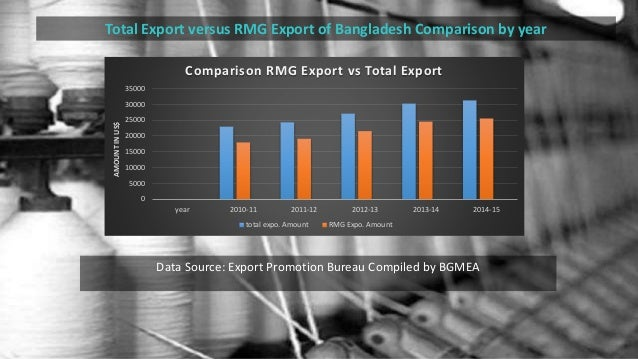 impact of rmg sector in economy Impact of global changes on the textile industry of bangladesh importance of textile sector in the economy of on the other land bangladesh rmg sector has to.