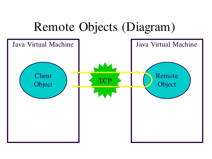 Rmi ppt 2003 2 remote objects diagramjava ccuart Image collections