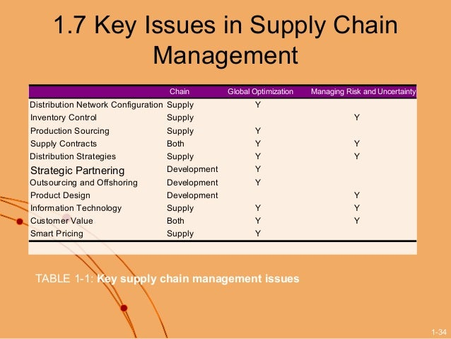Introduction to Supply Chain Management