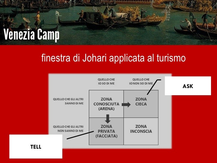 Innovazione e turismo veneziacamp - Finestra di johari ...