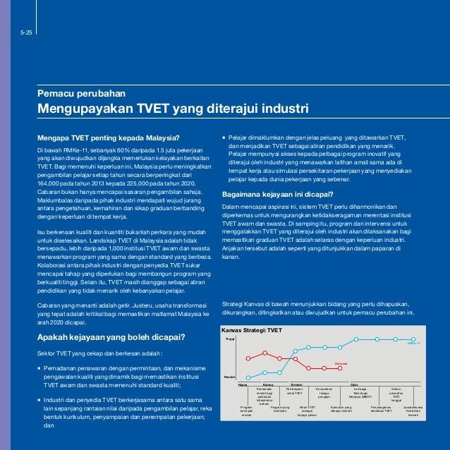 5-25 Kanvas Strategi: TVET RMKe-11 Sedia ada Tinggi Rendah Hapus Kurang Tambah Cipta Program berimpak rendah Program yang ...