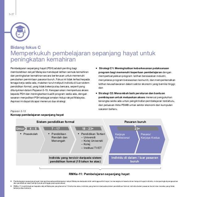 5-27 Bidang fokus C Memperkukuh pembelajaran sepanjang hayat untuk peningkatan kemahiran Pembelajaran sepanjang hayat (PSH...