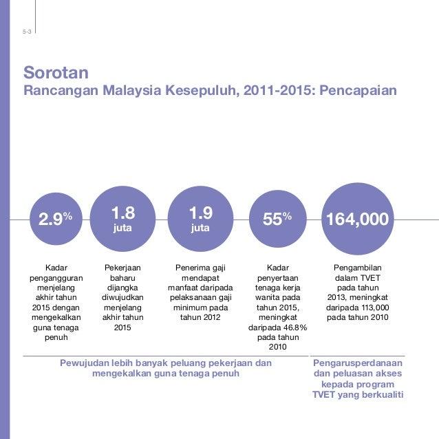 5-3 Sorotan Rancangan Malaysia Kesepuluh, 2011-2015: Pencapaian Pekerjaan baharu dijangka diwujudkan menjelang akhir tahun...