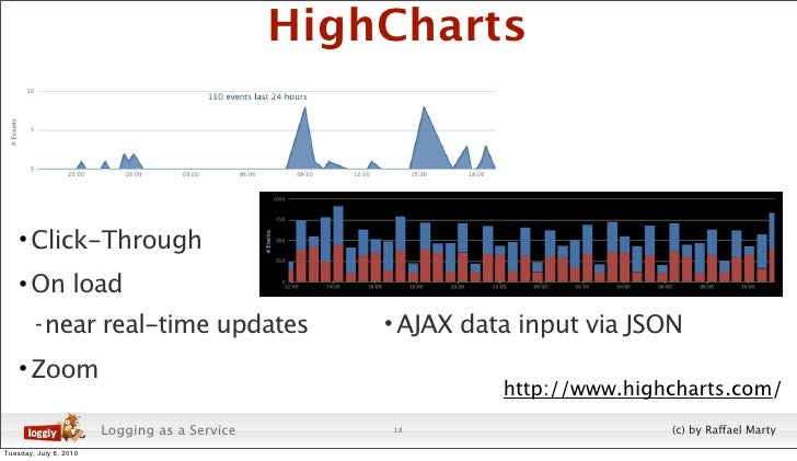 HighCharts        • Click-Through     • On load         - near real-time updates                   • AJAX data input via J...