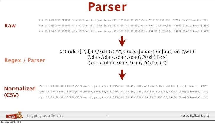 Parser                               Oct 13 20:00:38.018152 rule 57/0(match): pass in on xl1: 195.141.69.45.1030 > 62.2.32...